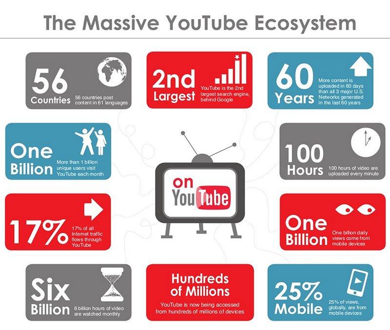 estadísticas orgánicas youtube